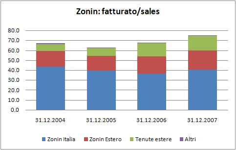 zonin2007-1.jpg