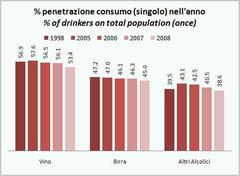 consumo-alcol-italia-2008-1.jpg