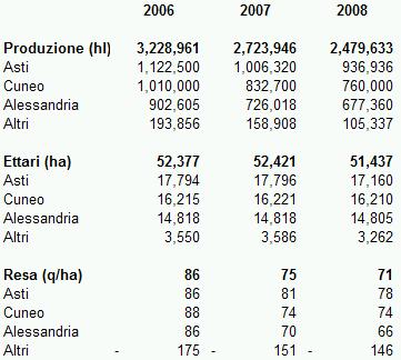 piemonte-tabella-2008.jpg