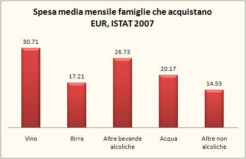 consumi famiglie 2007 1
