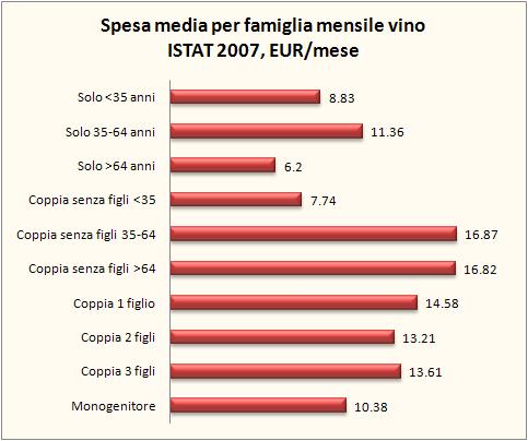 consumi famiglie 2007 5