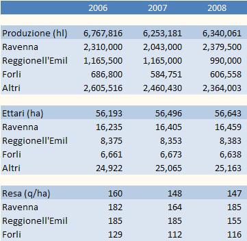 emilia-2008-table