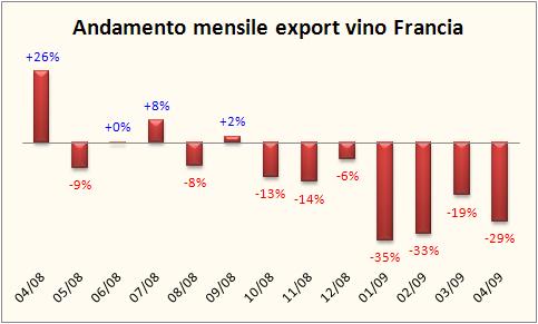 francia-export-aprile-2008-1