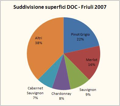 friuli doc 2007 2