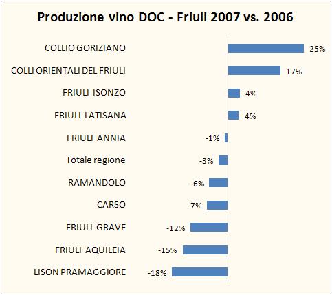 friuli doc 2007 3