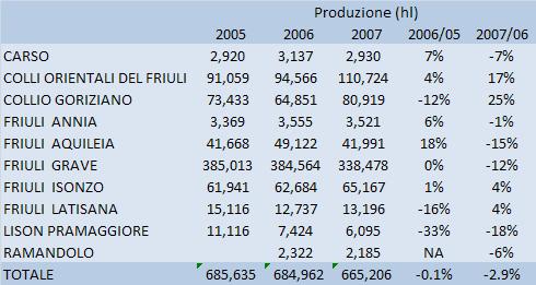 friuli doc 2007 tab 1