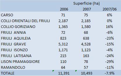 friuli doc 2007 tab 2