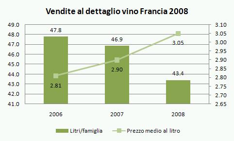 vendite-vino-francia-2008-1