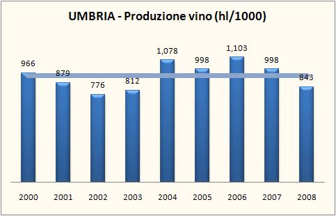 umbria 2008 1