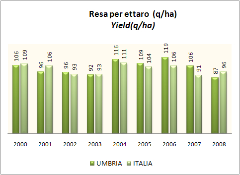 umbria 2008 3mod