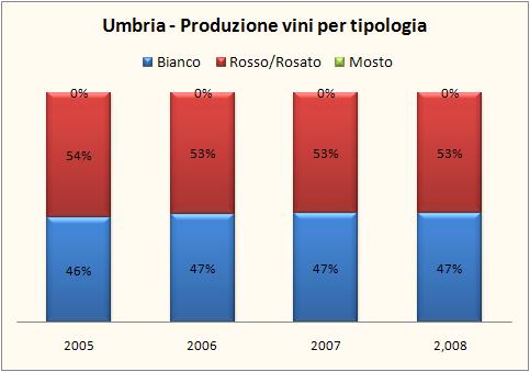 umbria 2008 6