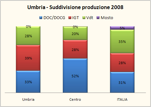 umbria 2008 7