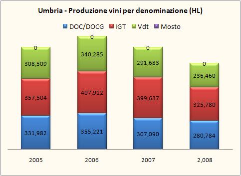 umbria 2008 9