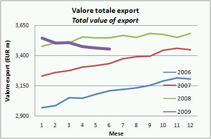 export vino h109 2