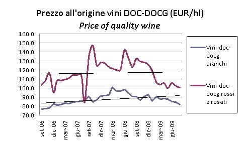 prezzi vini ago2009 1