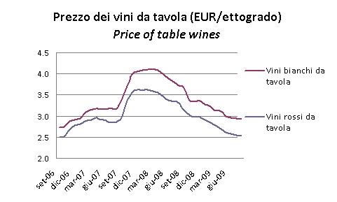 prezzi vini ago2009 2