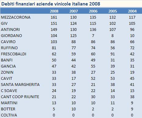 debito aziende italiane vino 2008 2tab