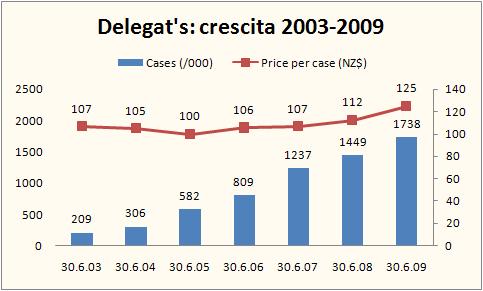 delegats 2009 15