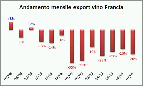 export francia lug09 1