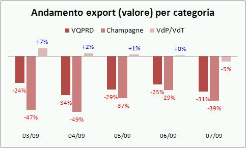 export francia lug09 3