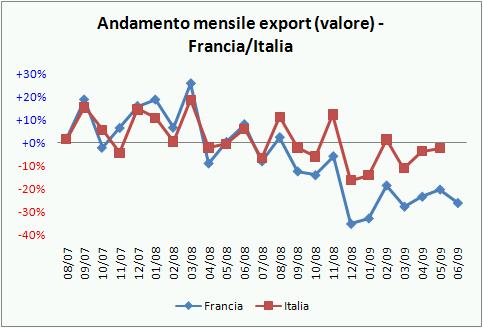 export francia lug09 5