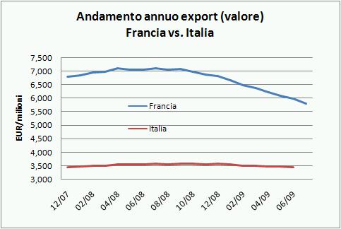 export francia lug09 6
