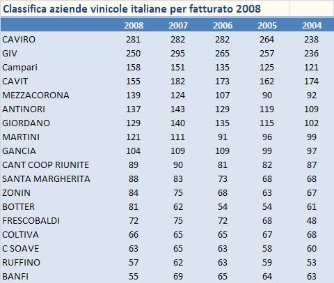 fatturato aziende vinicole 2008 1