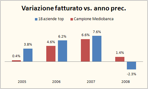 fatturato aziende vinicole 2008 2