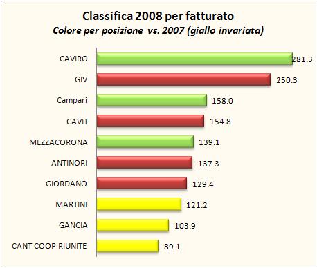 fatturato aziende vinicole 2008 3