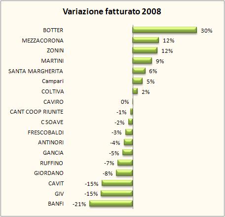 fatturato aziende vinicole 2008 4