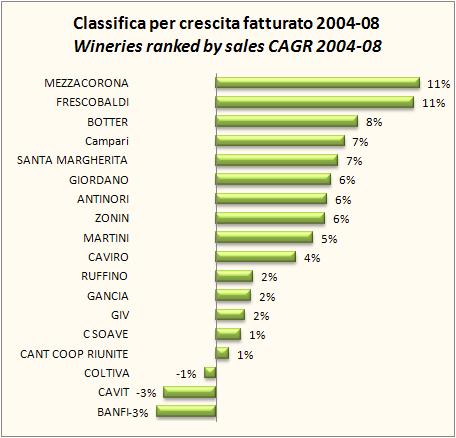 fatturato aziende vinicole 2008 5
