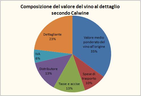 valore vino 1