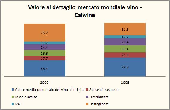 valore vino 2