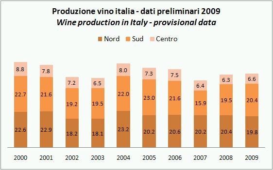 ISTAT PROD VINO ITALIA 2009 STIMA NOV 2