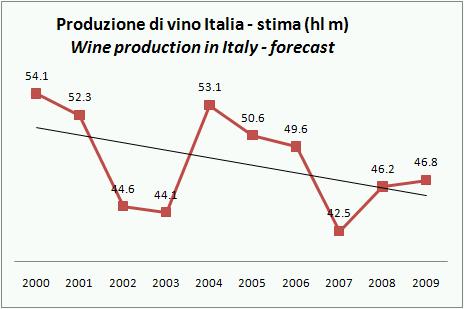 ISTAT PROD VINO ITALIA 2009 STIMA NOV 3