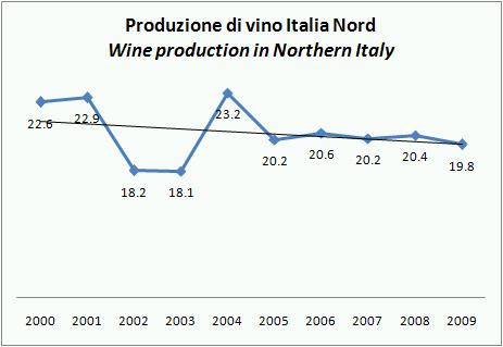 ISTAT PROD VINO ITALIA 2009 STIMA NOV 4