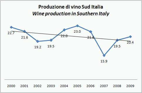 ISTAT PROD VINO ITALIA 2009 STIMA NOV 5