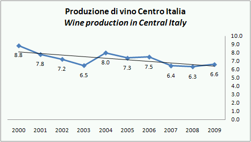 ISTAT PROD VINO ITALIA 2009 STIMA NOV 55