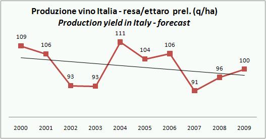 ISTAT PROD VINO ITALIA 2009 STIMA NOV 6