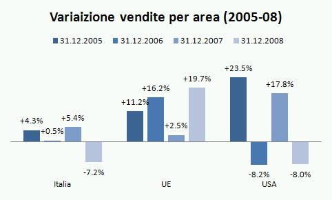 antinori bilancio 2008 15