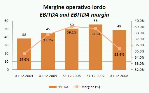 antinori bilancio 2008 2