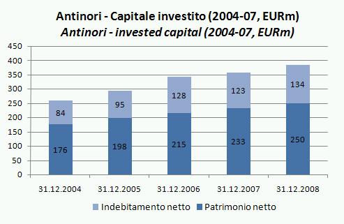 antinori bilancio 2008 3