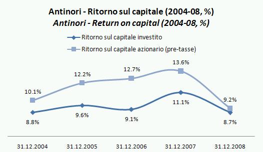 antinori bilancio 2008 4