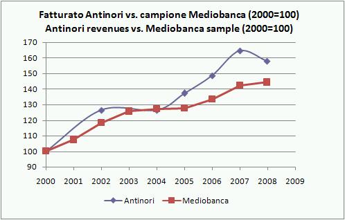 antinori bilancio 2008 5