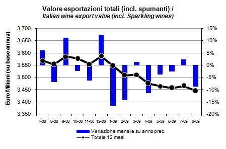 export vino italia agosto 2009 1