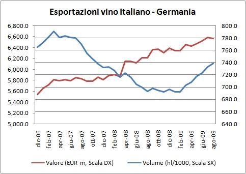 export vino italia agosto 2009 4