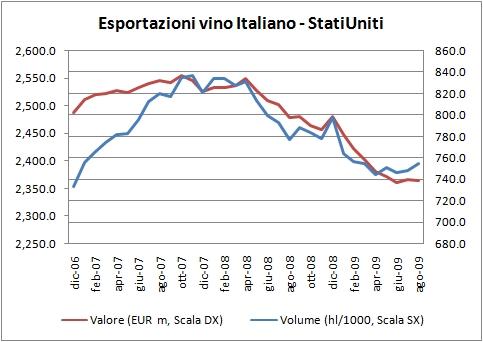 export vino italia agosto 2009 5