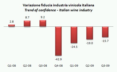 ismea indicatori q3 2009 1