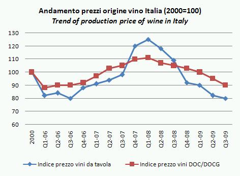 ismea indicatori q3 2009 2