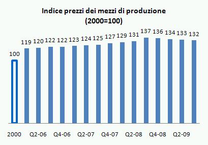 ismea indicatori q3 2009 3